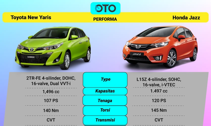 mesin-toyota-new-yaris-vs-honda-jazz-1